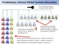 System klucza Master LOTO
